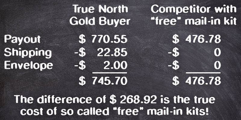 Comparison True North Gold Buyer Payout